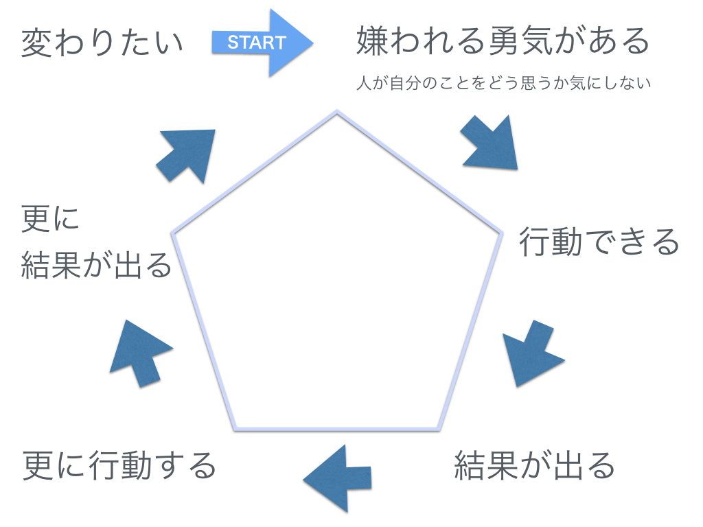 嫌われる勇気〜正のサイクル〜