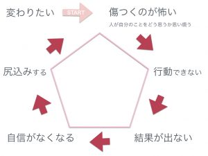 嫌われる勇気〜負のサイクル〜