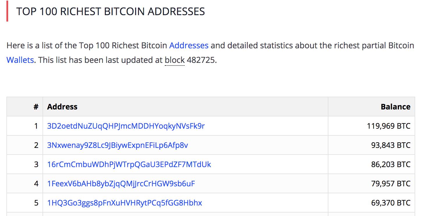 世界一ビットコインを持ってる人の保有枚数