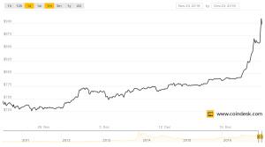 ビットコイン価格の長期推移