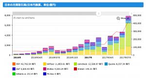 BTC 国内取引所(JPY-BTC)の総月間出来高