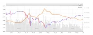 ビットコイン買付量の推移