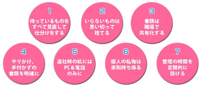 七つの習慣