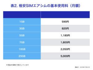格安SIMエアシムの基本使用料(月額)