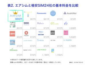 エアシムと格安SIM24社の基本料金(データ通信量)を比較