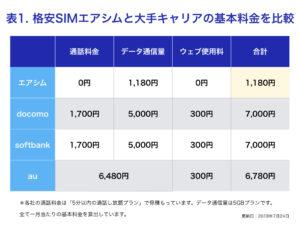 格安SIMエアシムと大手キャリアの携帯料金比較表