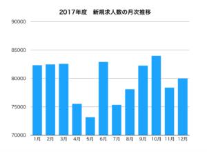2017年度の新規求人数の月次推移