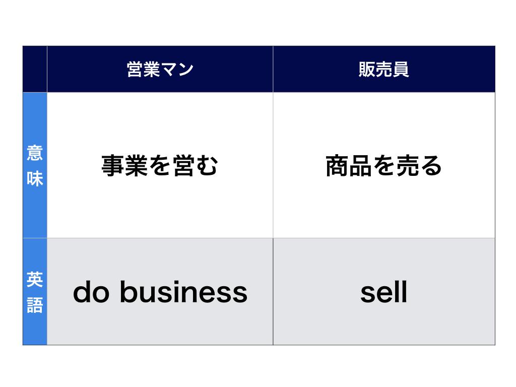 営業マンと販売員の違い