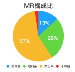 MRの文系の割合