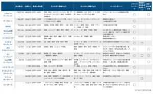 転職エージェント会社大手13社の比較一覧表