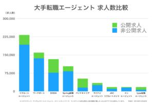 大手の転職エージェント会社の求人数を比較