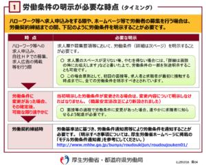 職業安定法(労働条件の明示が必要なタイミング)