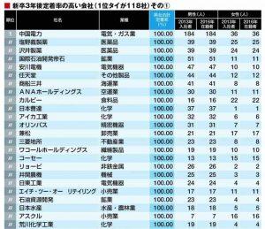 ホワイト企業トップ500
