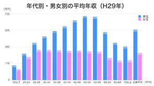 年代別・男女別の平均年収