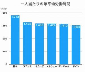 日本の長時間労働(欧州と比較して)