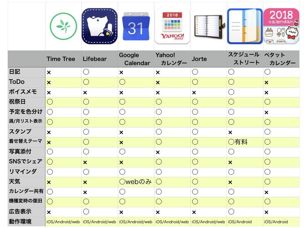 アプリ おすすめ カレンダー